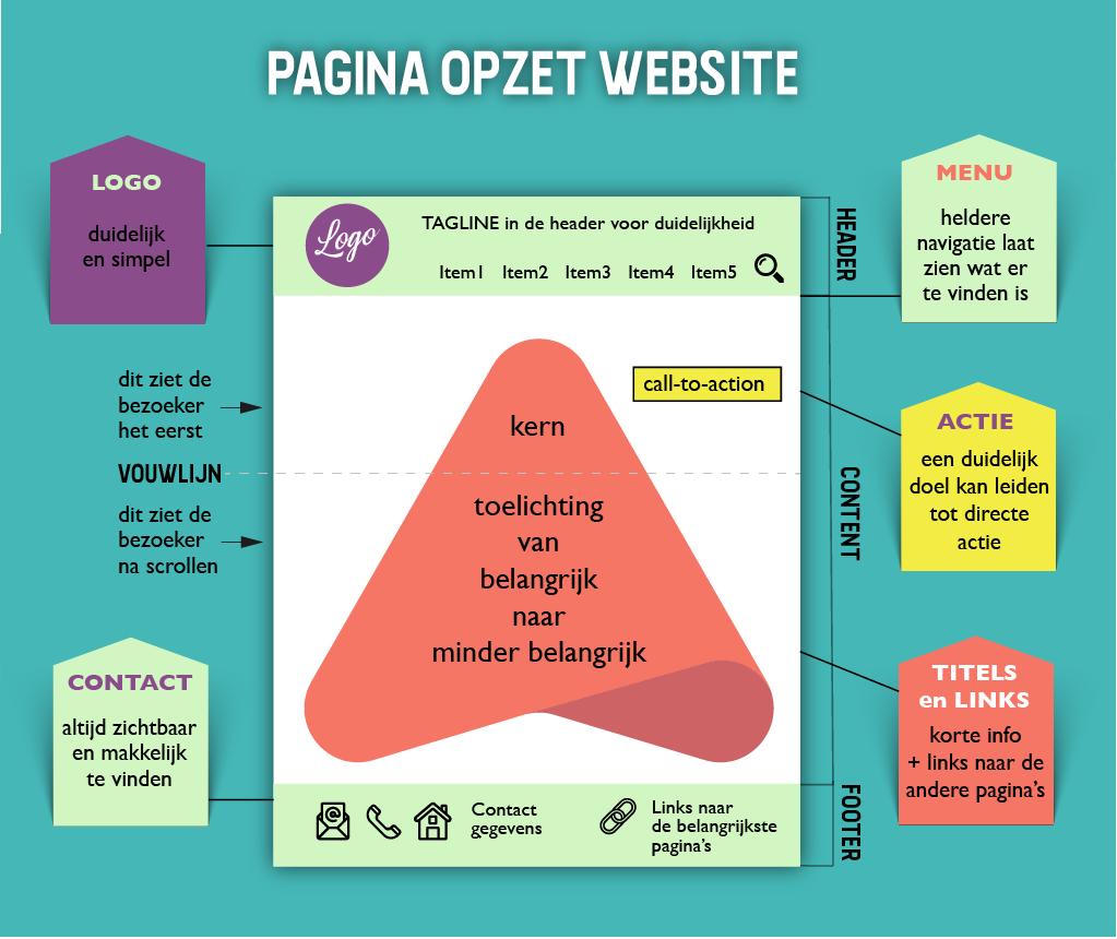 Infographic pagina opzet | webpagina maken
